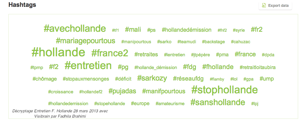 Decryptage_Entretien_Hollande_Visibrain_Fadhila-brahimi_politique_Hashtags
