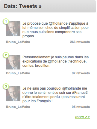 Decryptage_Entretien_Hollande_Visibrain_Fadhila-brahimi_politique_Top_User_tweet