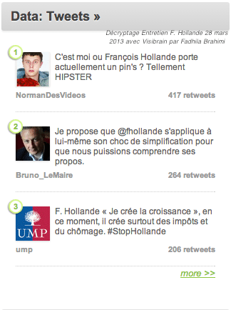 Decryptage_Entretien_Hollande_Visibrain_Fadhila-brahimi_politique_Top_User_tweet_2