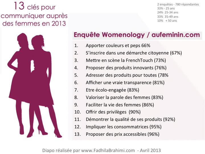 Clefs_Communiquer_Femme_Marque_WomenOlogy_Avril_2013